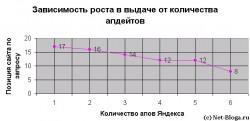 Povedencheskie-factory-zavisimost-rosta-v-poiske-ot-updatov-yandexa